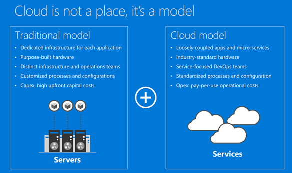 Cloud is a model, not a place or location
