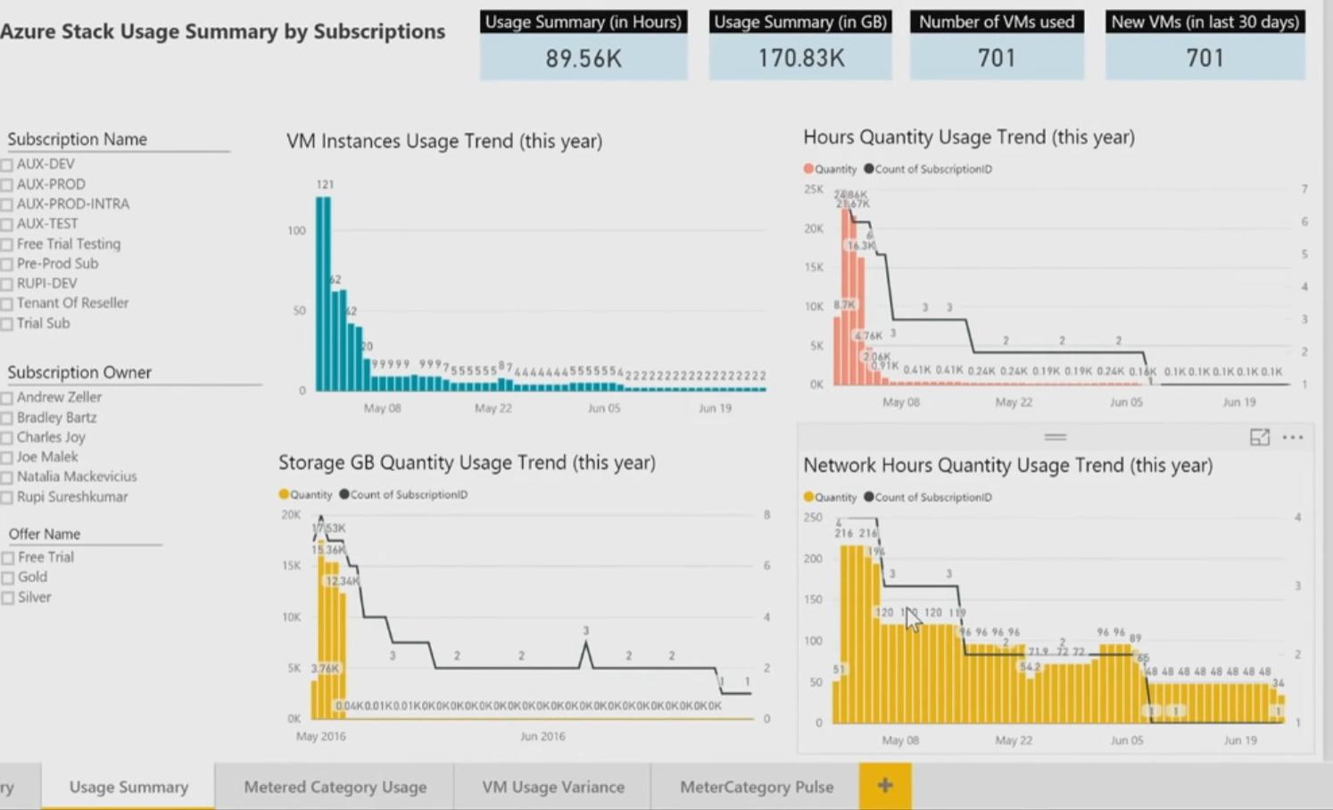 Azure Stack: A summary of key benefits  - Blog: Ruud Borst